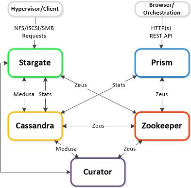 CvmComponentArchitecture