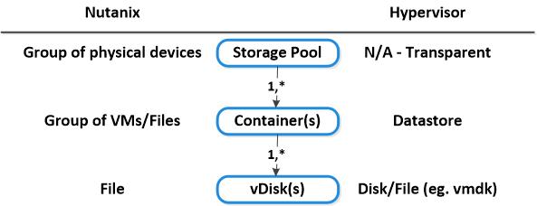 NDFS-hypervisorMapping